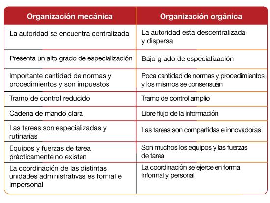Estructuras Mecánicas Y Estructuras Orgánicas